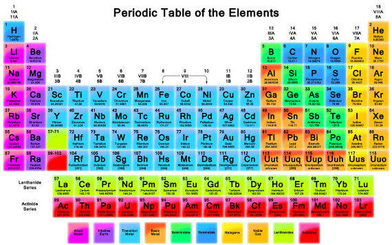 mg ht periodic table